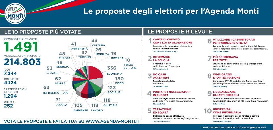 proposte-agenda-monti